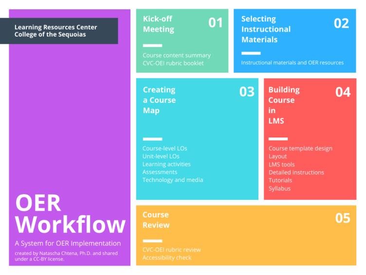 OER workflow Chtena